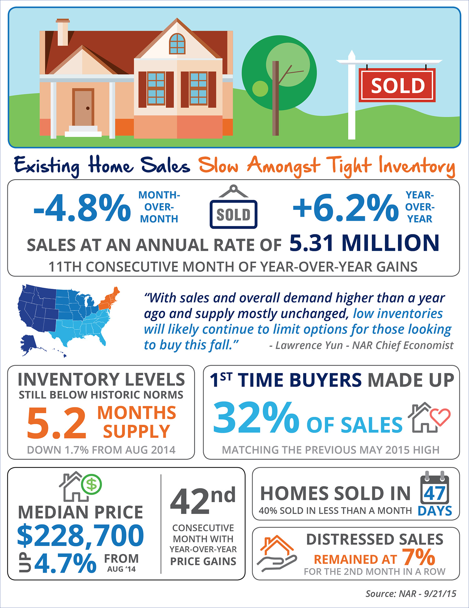 Existing Home Sales Slow Amongst Tight Inventory [INFOGRAPHIC] | Simplifying The Market