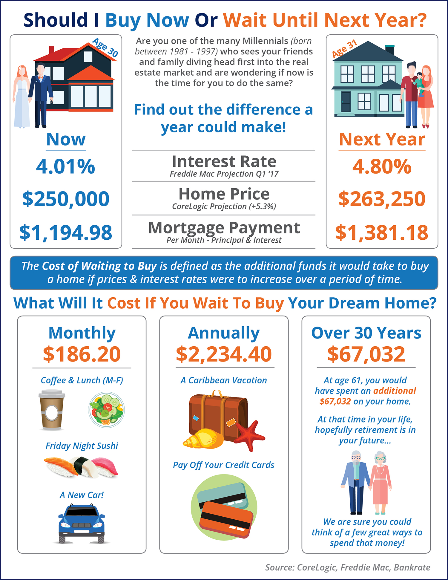 Should I Buy Now Or Wait Until Next Year? [INFOGRAPHIC] | Simplifying The Market