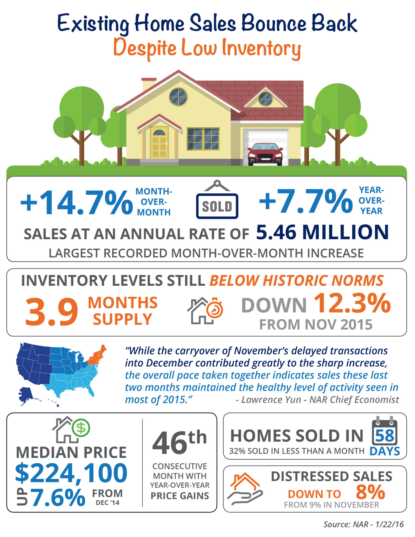 Existing Home Sales Bounce Back [INFOGRAPHIC] | Simplifying The Market