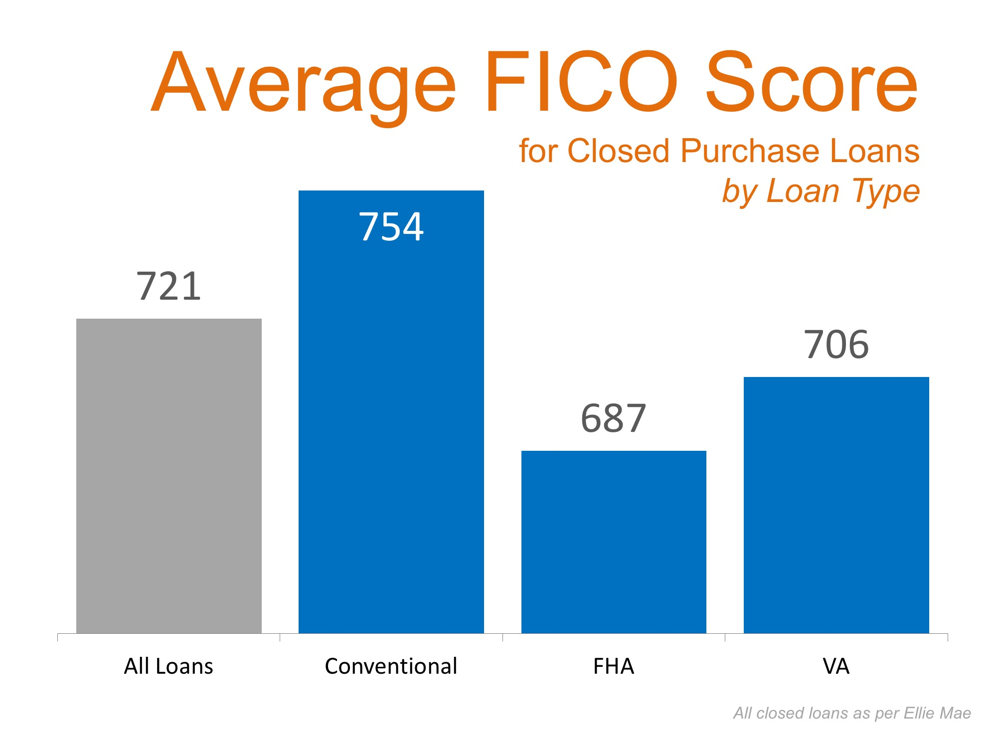 Average FICO Scores | Simplifying The Market