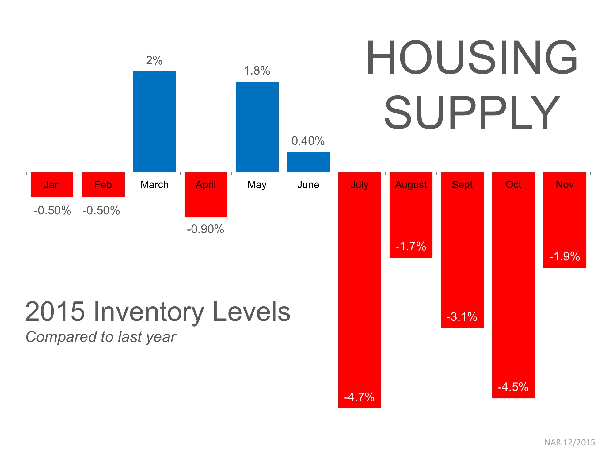 Housing Supply Year-Over-Year | Simplifying The Market