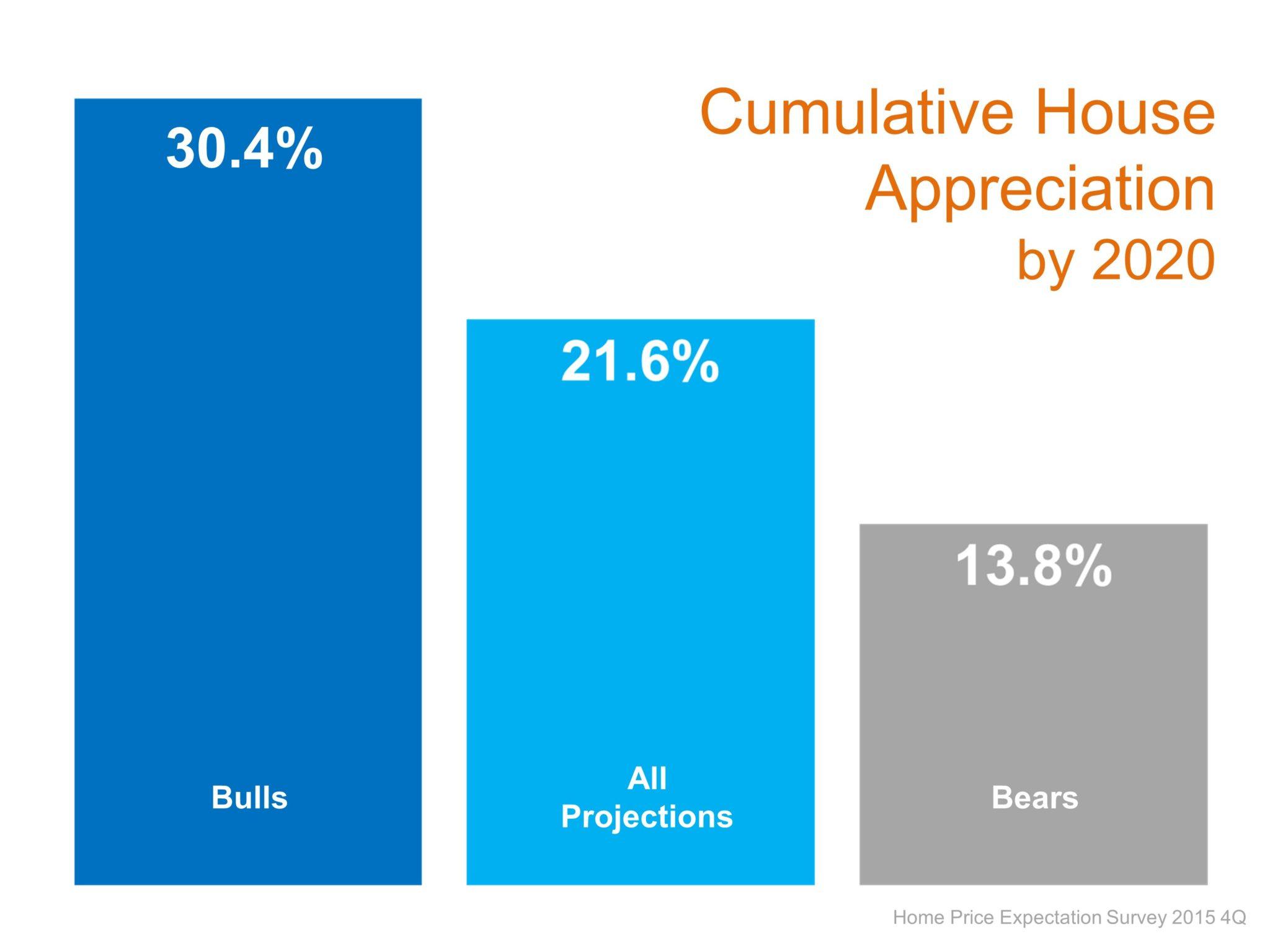 housing appreciation by 2020