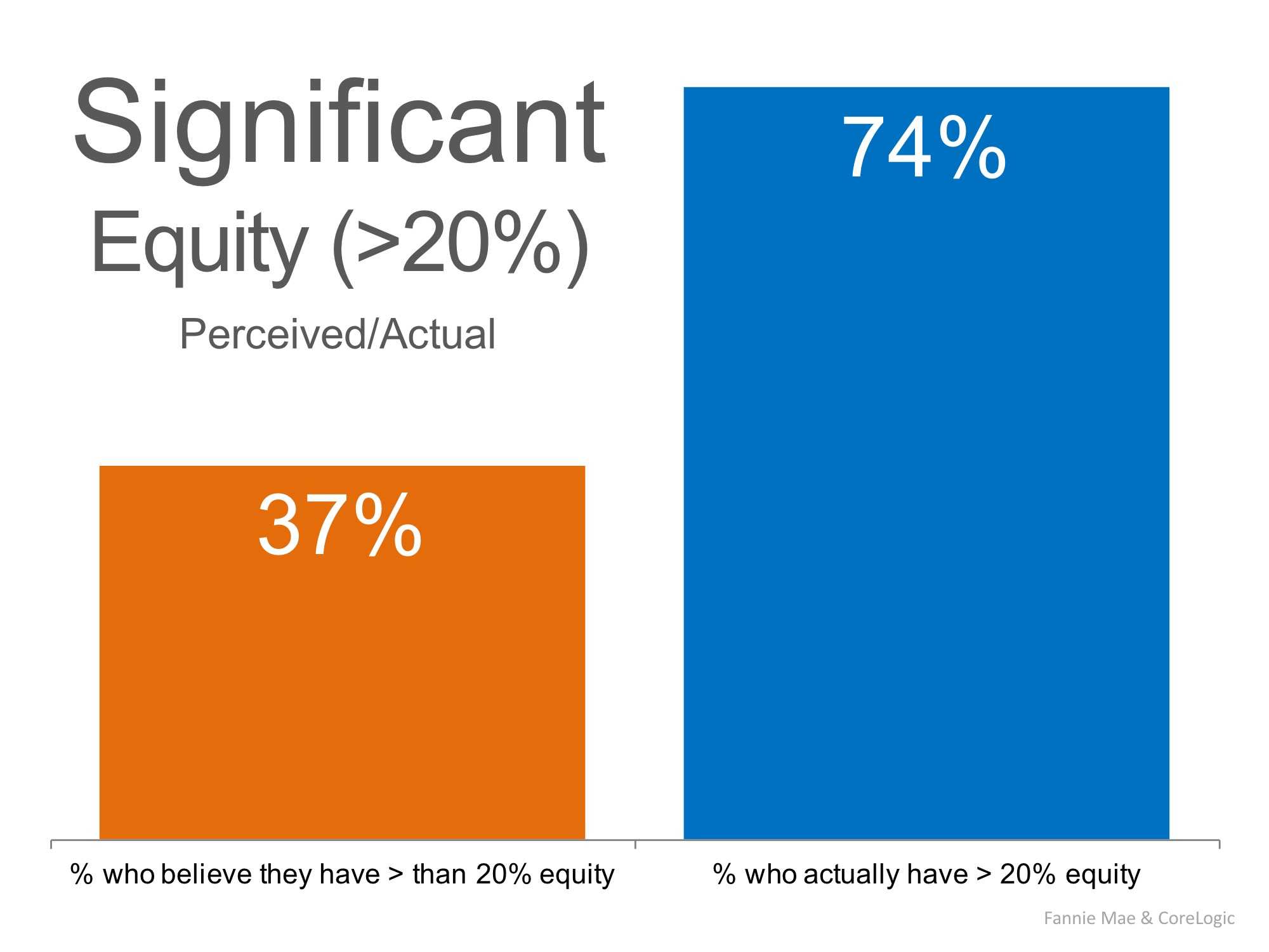 Do You Know How Much Equity You Have In Your Home? You May Be Surprised! | Simplifying The Market