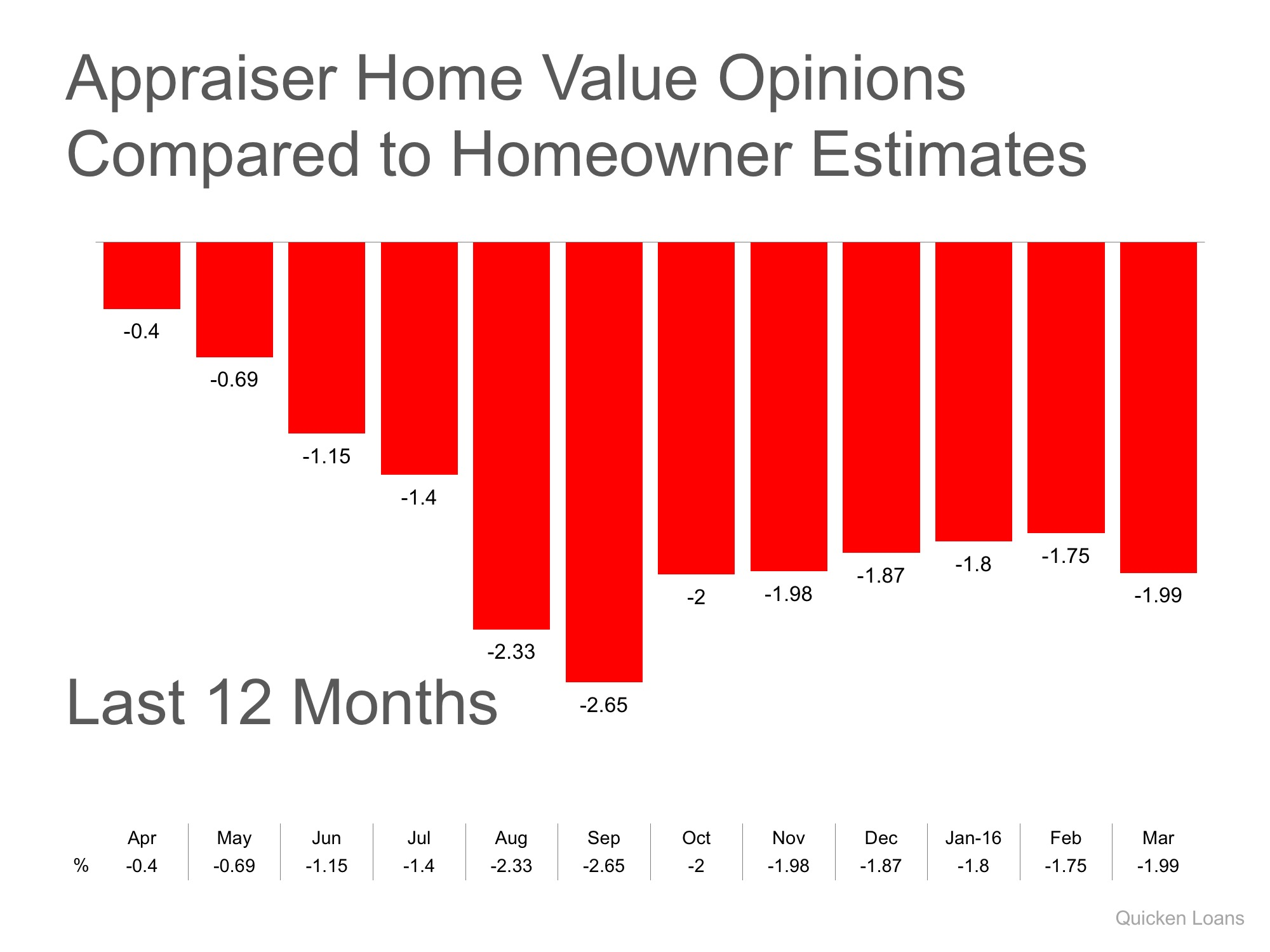 Gap Between Homeowner's & Appraiser's Opinions Widen | Simplifying The Market
