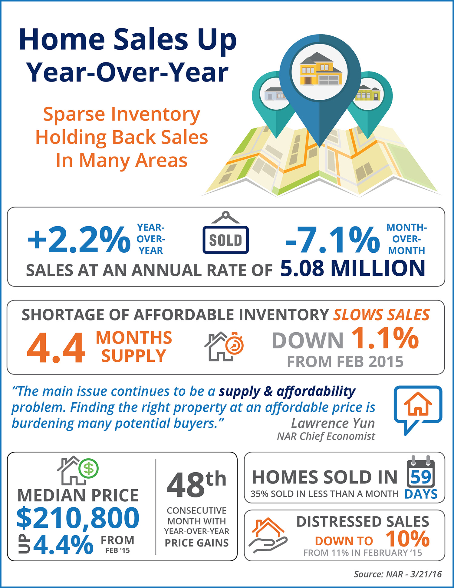 Home Sales Up Year-Over-Year   Simplifying The Market