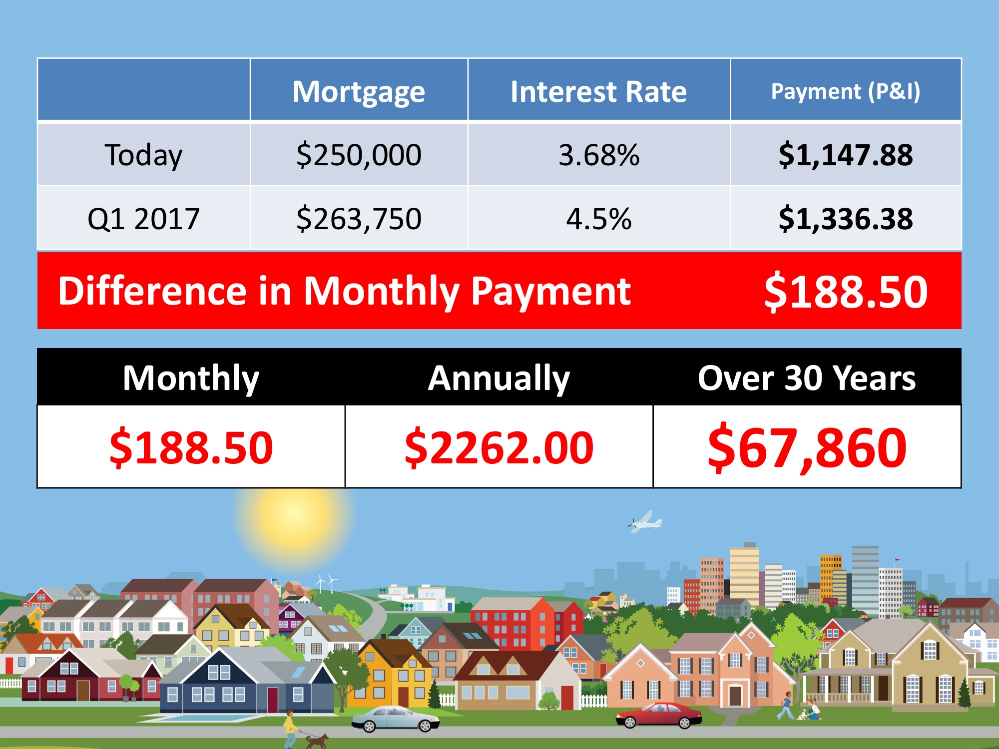 What If I Wait Until Next Year To Buy A Home? | Simplifying The Market