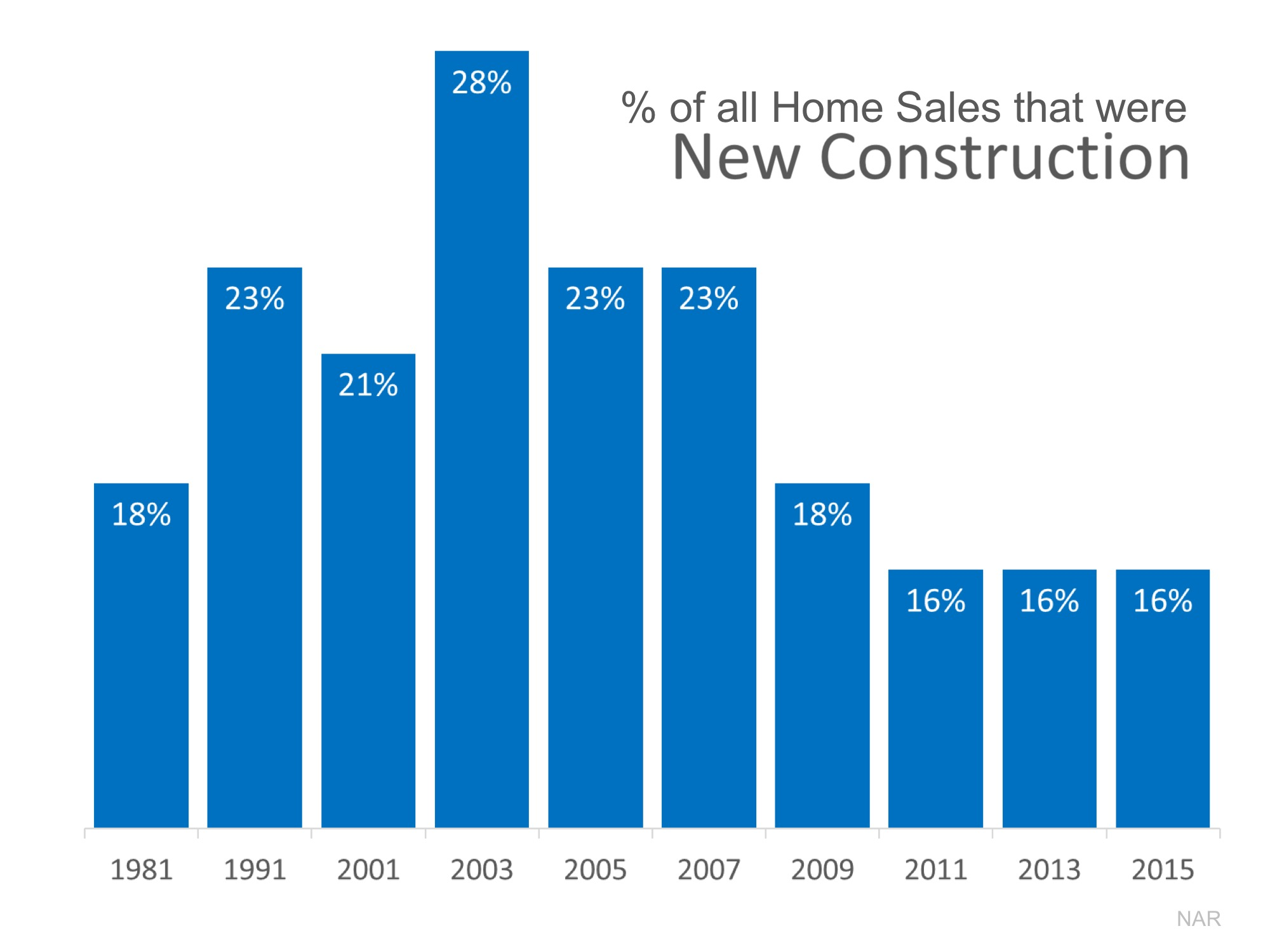 Why We Need More Newly Constructed Homes | Simplifying The Market