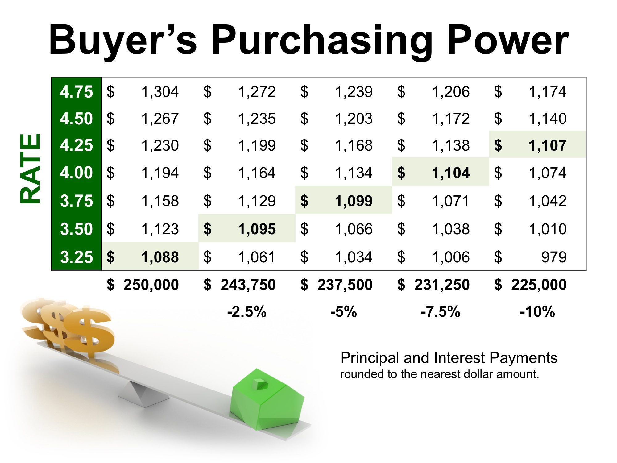 How Historically Low Interest Rates Increase Your Purchasing Power   Simplifying The Market