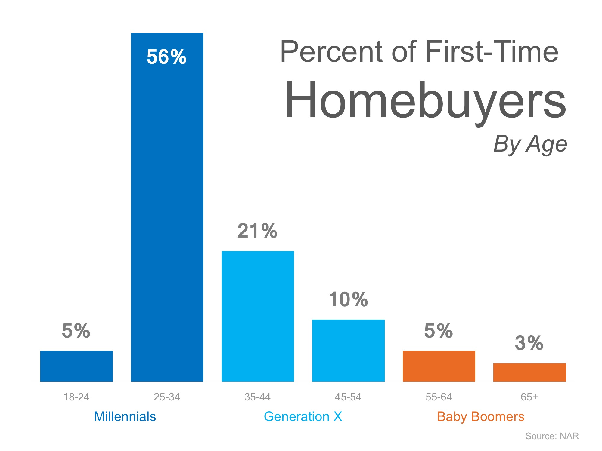 Think All Millennials Live in Their Parent's Basement? Think Again!   Simplifying The Market