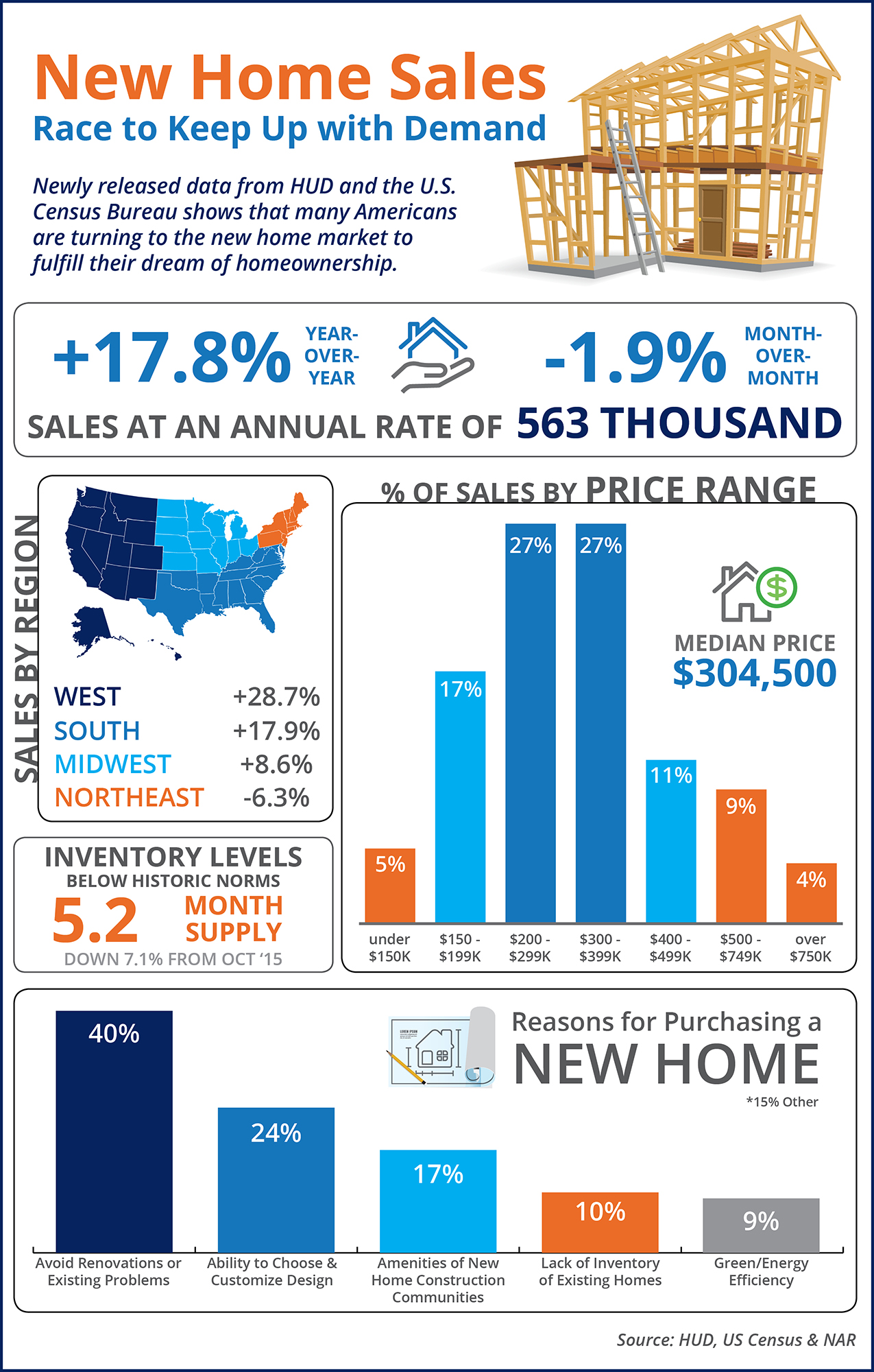 New Home Sales Race to Keep Up with Demand [INFOGRAPHIC]   Simplifying The Market