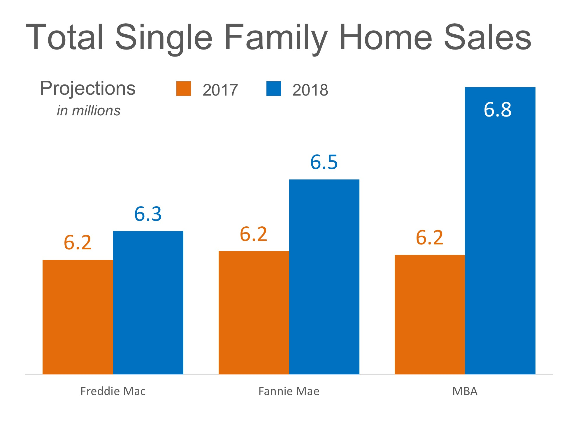 Home Sales Expected to Increase Nicely in 2018 | Simplifying The Market