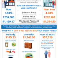 Should I Buy a Home Now? Or Wait Until Next Year? [INFOGRAPHIC]-media-2