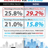 The Cost of Renting vs. Buying a Home [INFOGRAPHIC]-media-2