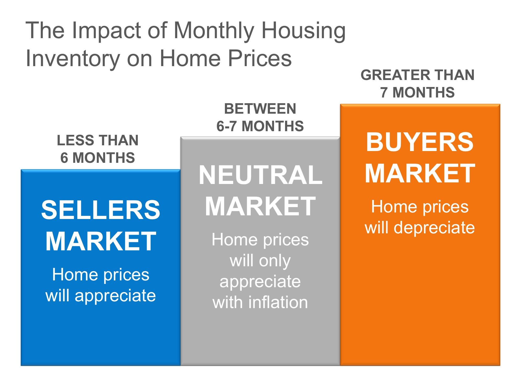 The Real Reason Home Prices are Increasing   Simplifying The Market