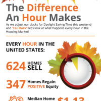 The Difference an Hour Makes in Real Estate [INFOGRAPHIC]-media-2