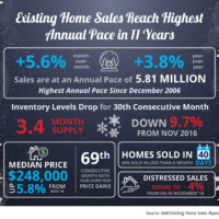 Existing Home Sales Reach Highest Annual Pace in 11 Years [INFOGRAPHIC]-media-2