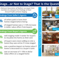 The Impact Staging Your Home Has on Sales Price [INFOGRAPHIC]-media-2