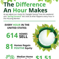 The Difference an Hour Will Make This Spring [INFOGRAPHIC]-media-2