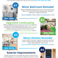 Top 4 Home Renovations for Max ROI [INFOGRAPHIC]-media-2