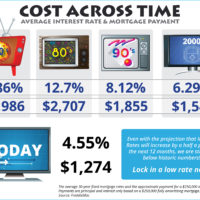 Cost Across Time [INFOGRAPHIC]-media-2