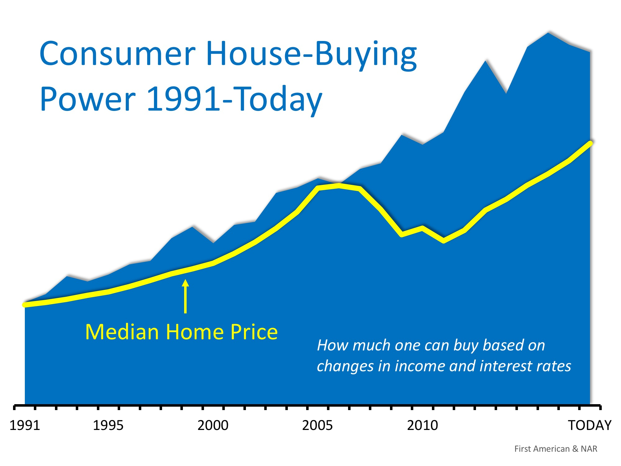House-Buying Power at Near-Historic Levels | Simplifying The Market