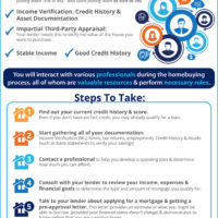 What You Need to Know About the Mortgage Process [INFOGRAPHIC]-media-2