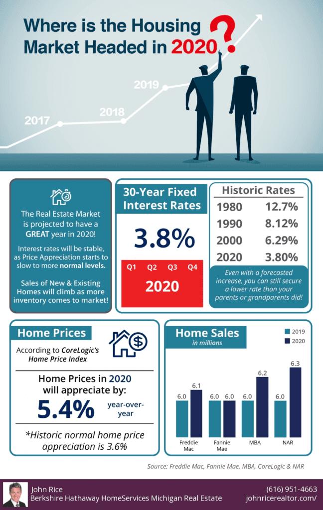 2020 Real Estate Market