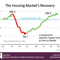 real-estate-market-recovery-chart-2020