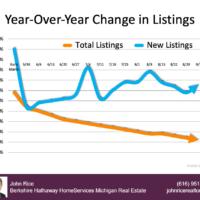 real estate trends fall 2020 john rice realtor michigan real estate
