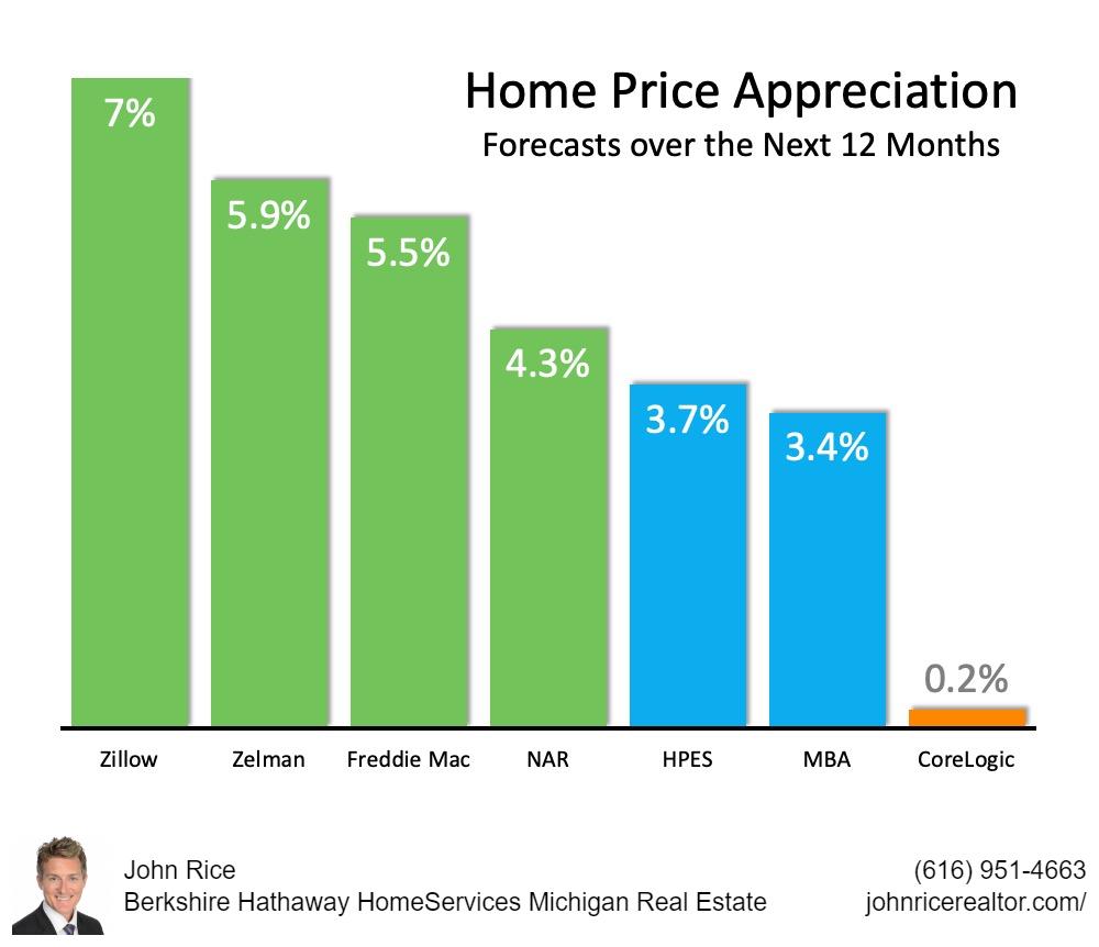 Home Price Projections Next 12 Months October 2020 John Rice REALTOR BHHSMI