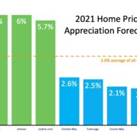 What Does 2021 Have in Store for Home Values?-media-2