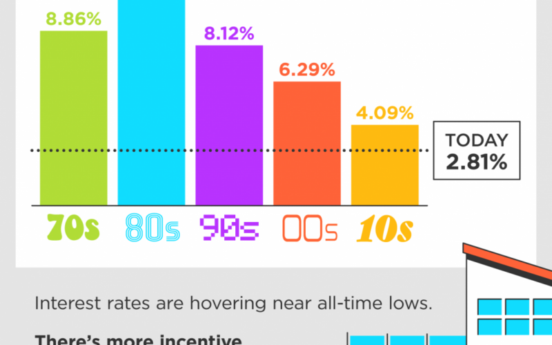 Home Mortgage Rates by Decade [INFOGRAPHIC]