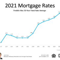 michigan real estate interest rates