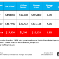 buying a home in 2022 vs 2021 j rice